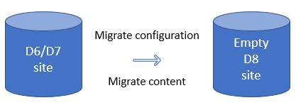 Migrating drupal